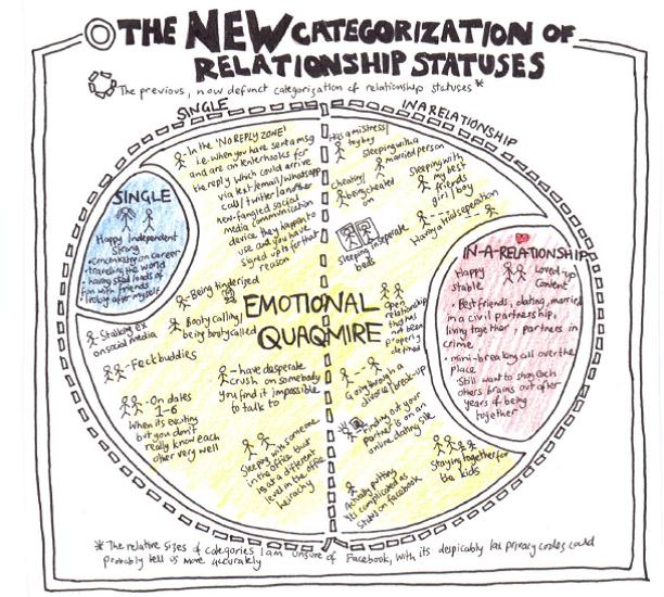 Re-Categorising Relationship Statuses