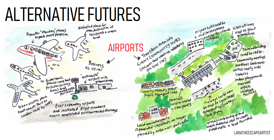 Alternative futures airports